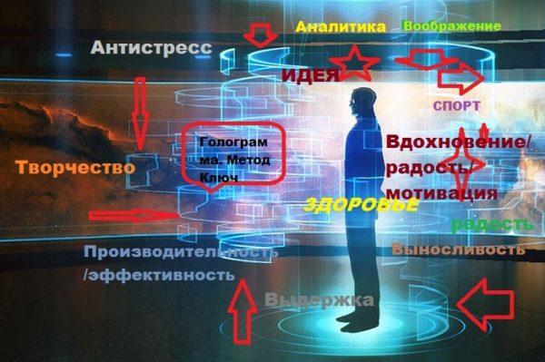 Схема сканирования способностей и качеств по методу Ключ